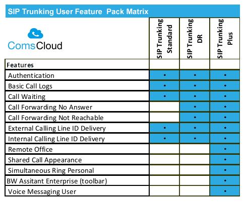 SIP Trunking Feature Matrix