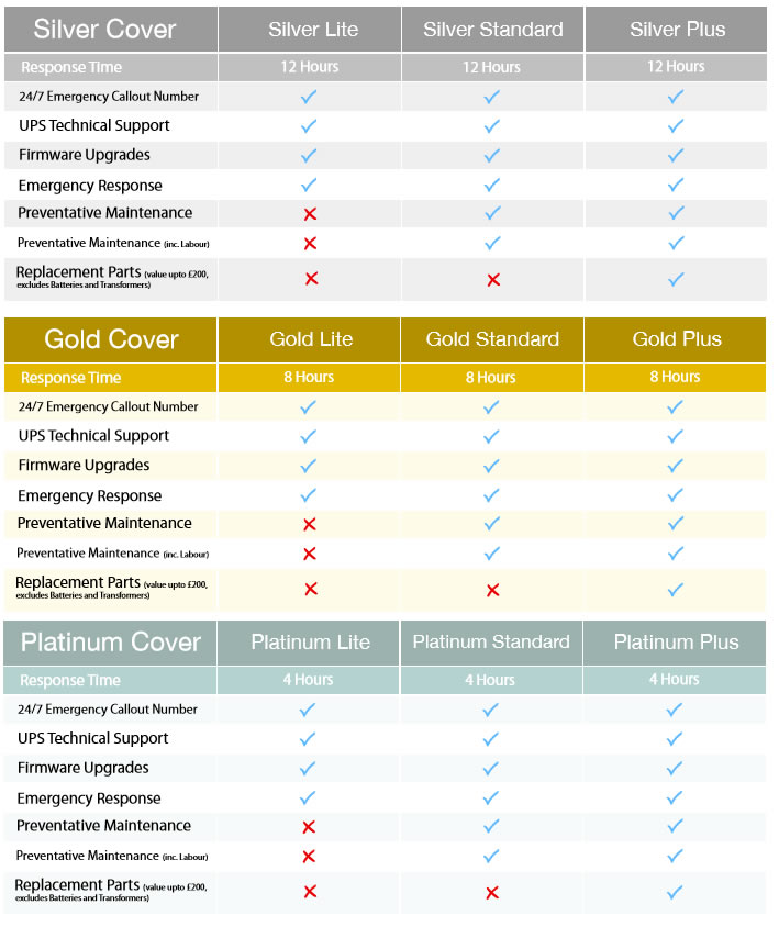 UPS Maintenance Cover Packages