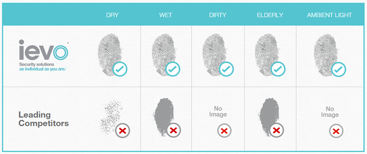 What is a biometric form?